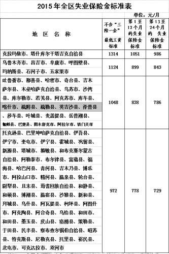 云南失业保险金女生上调平均一成全疆6万失业标准新疆侵性图片