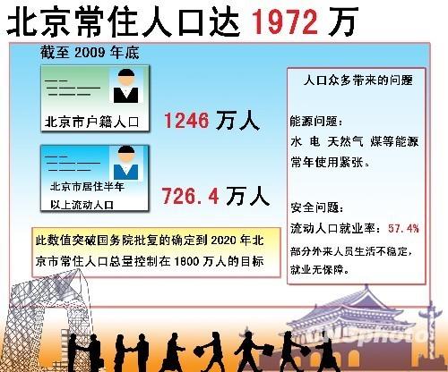 北京将调控人口规模 配置户籍指标